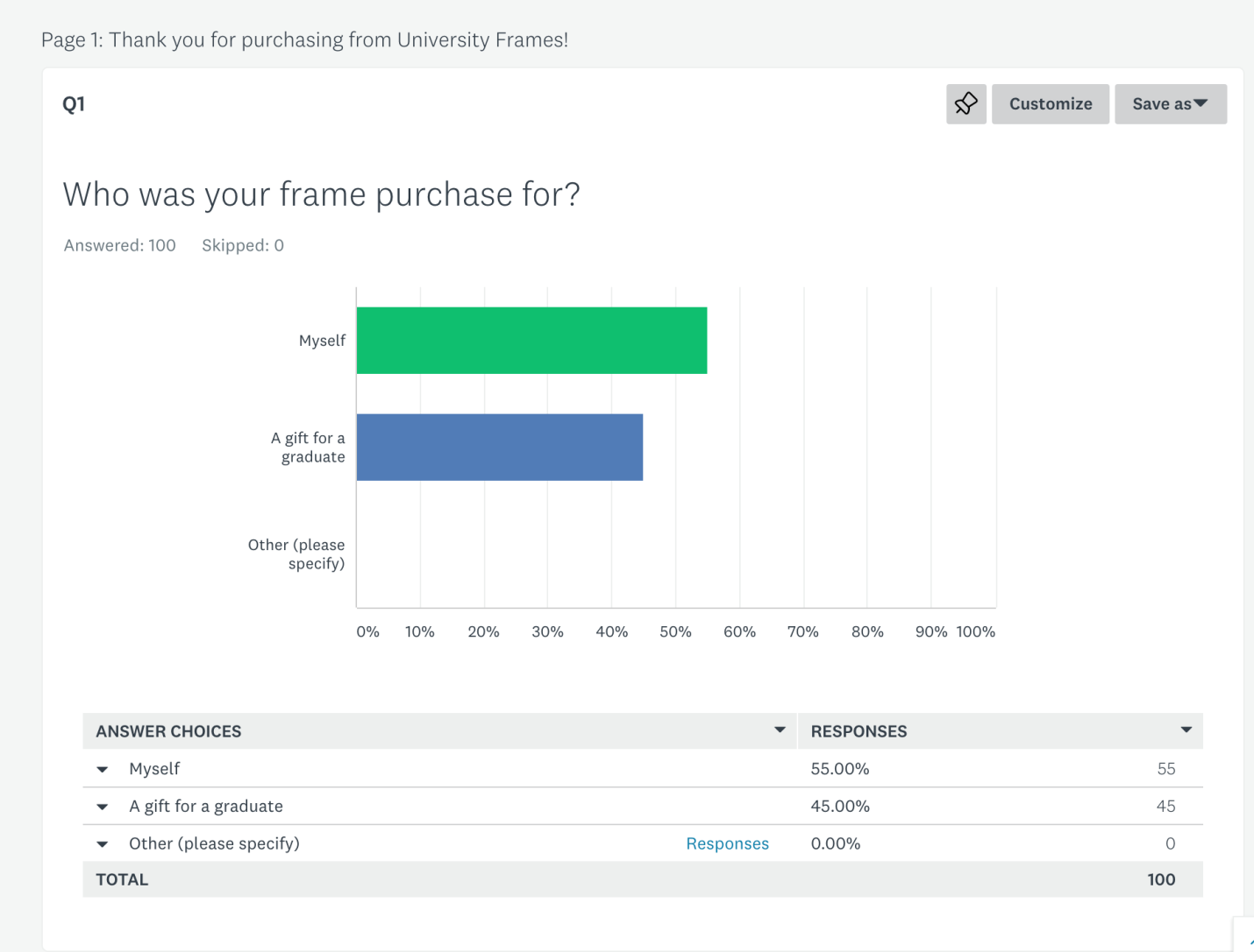 who-was-your-frame-purchase-for