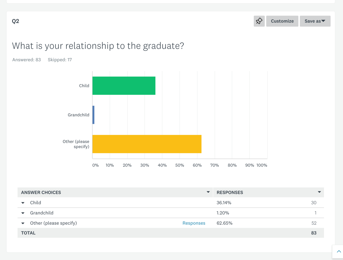 what-is-your-relationship-to-the-graduate