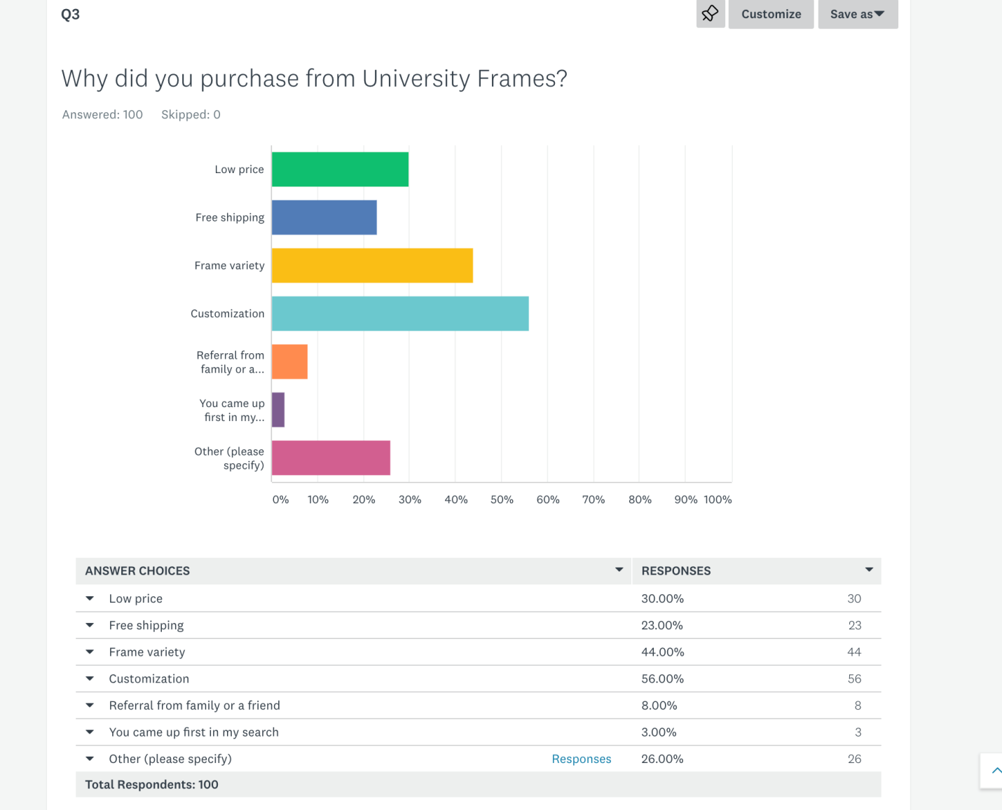 why-did-you-purchase-from-university-frames