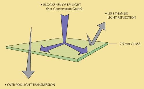 Standard glass/Plexiglas